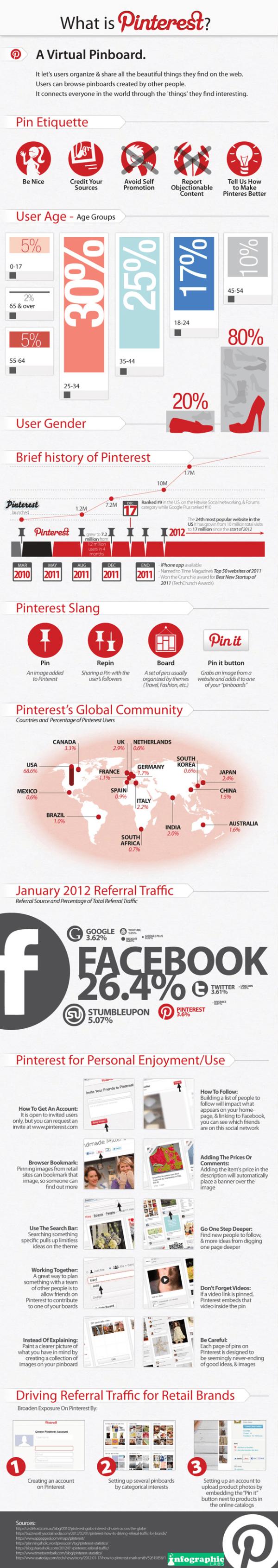 Tổng Quan Về Pinterest