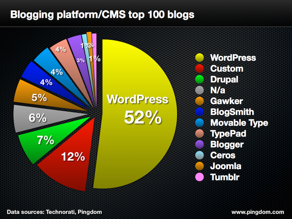 WordPress Tốt Nhất
