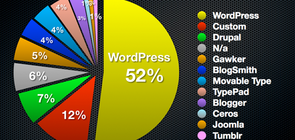 top-wordpress